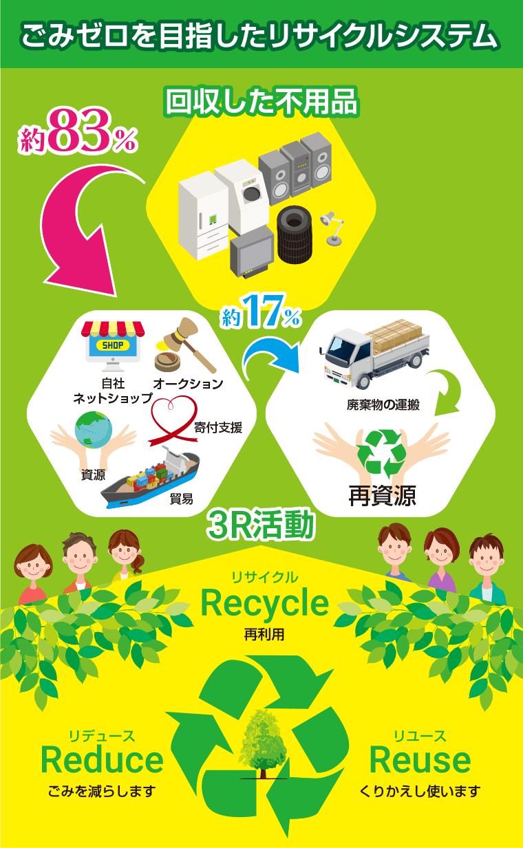 ごみゼロを目指したリサイクルシステム 回収した不用品の約83%は自社ネットショッピング、オークション、寄付支援、資源、貿易 回収した不用品の約17%は廃棄物の運搬、再資源 3R活動 リサイクル(再利用) リユース(くりかえし使います) レデュース(ごみを減らす)